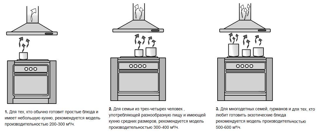 Выбор мощности вытяжки для кухни гостиной
