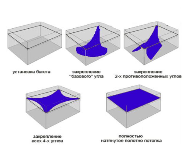 Схема установки натяжного потолка