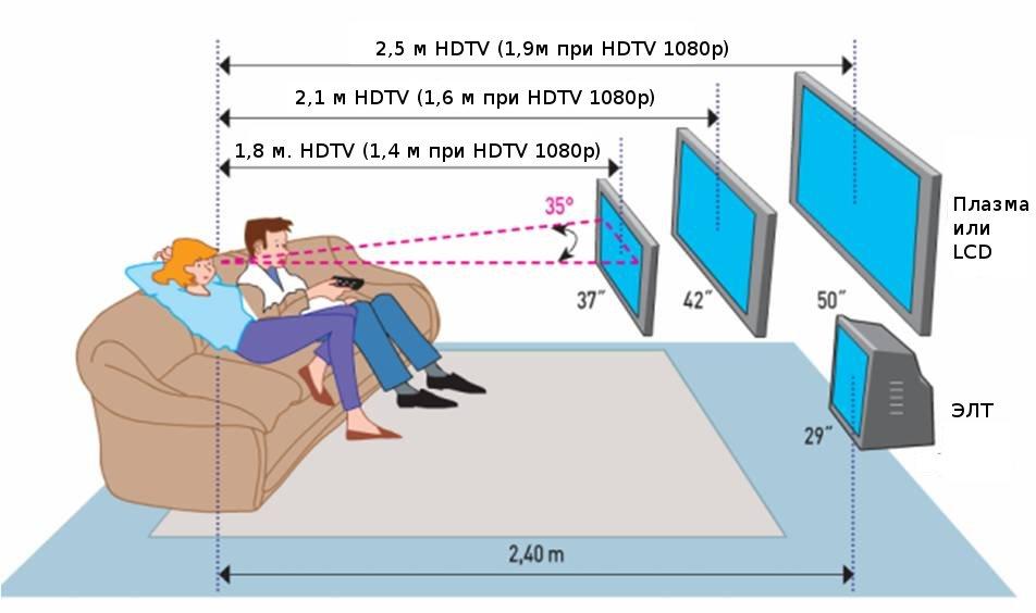 Расстояние для оптимального просмотра телевизора и расположения тумбы под телевизор