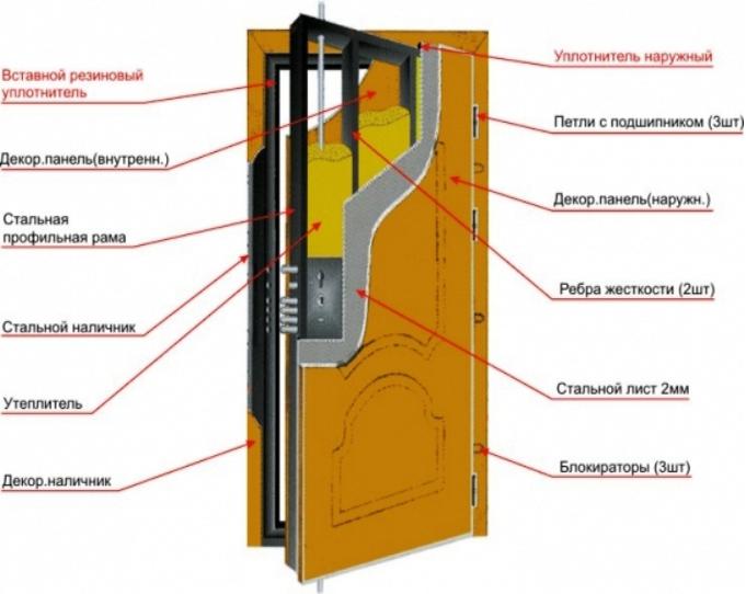 Входная металлическая дверь в квартиру своими руками