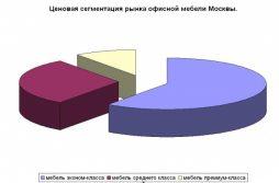 rynok-ofisnoj-mebeli-v-usloviyax-ekonomicheskogo-krizisa