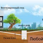 Stroitelstvo kanalizacii v chastnom dome shema i tehnologija provedenija3