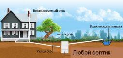 Stroitelstvo-kanalizacii-v-chastnom-dome-shema-i-tehnologija-provedenija3