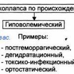 sindrom-posturalnoj-ortostaticheskoj-taxikardii