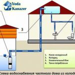 Как правильно выбрать емкость для воды в частный дом