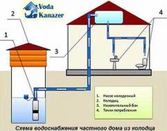 kak-pravilno-vybrat-emkost-dlya-vody-v-chastnyj-dom