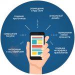 Разработка мобильных приложений для отелей