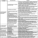 klassifikaciya-attrakcionov