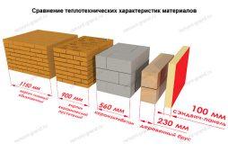 preimushhestvo-krovelnyx-sendvich-panelej