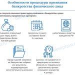 bankrotstvo vse nyuansy yurist onlajn kruglosutochno besplatno