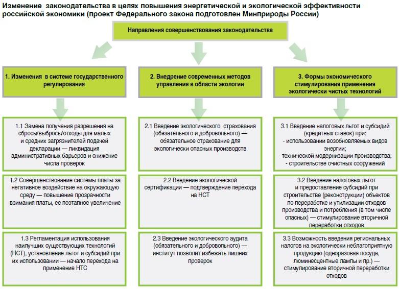 preimushhestva ekologicheskogo licenzirovaniya