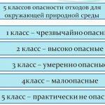 klassifikaciya otxodov