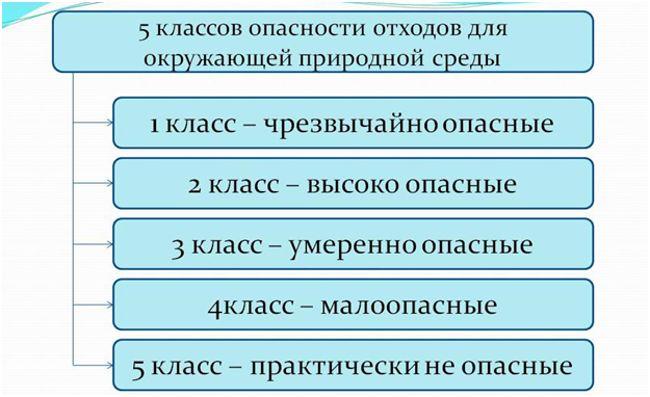 klassifikaciya-otxodov