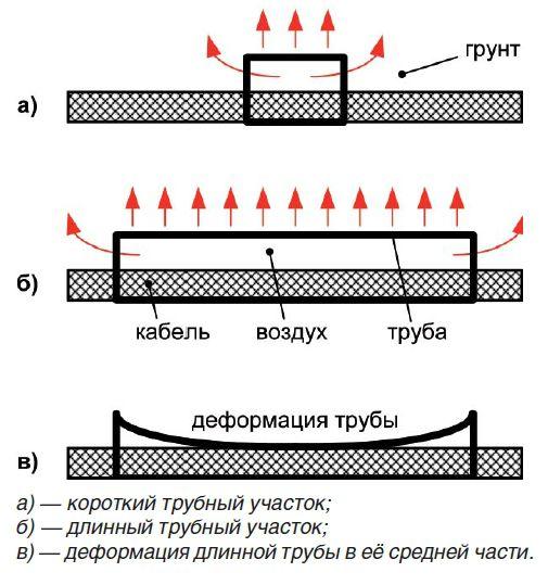 preimushhestvo-trub-dlya-kabelnyx-linij