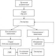 znachimost-ekspertizy-v-sfere-stroitelstva